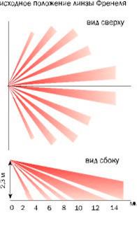 Расположение линзы датчика движения ИКД 1-1