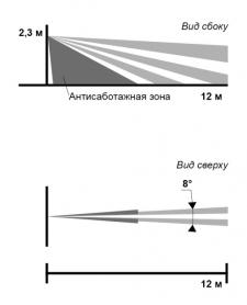 Поверхностная зона (датчик Пирон-8Б)
