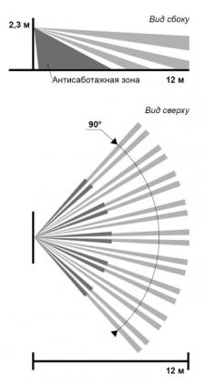 Объемная зона датчика ПИРОН - 8